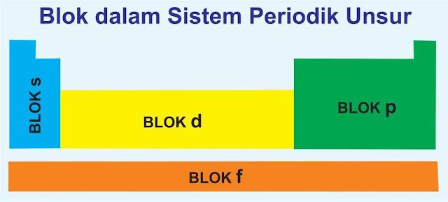 Cara menentukan periode dan golongan unsur