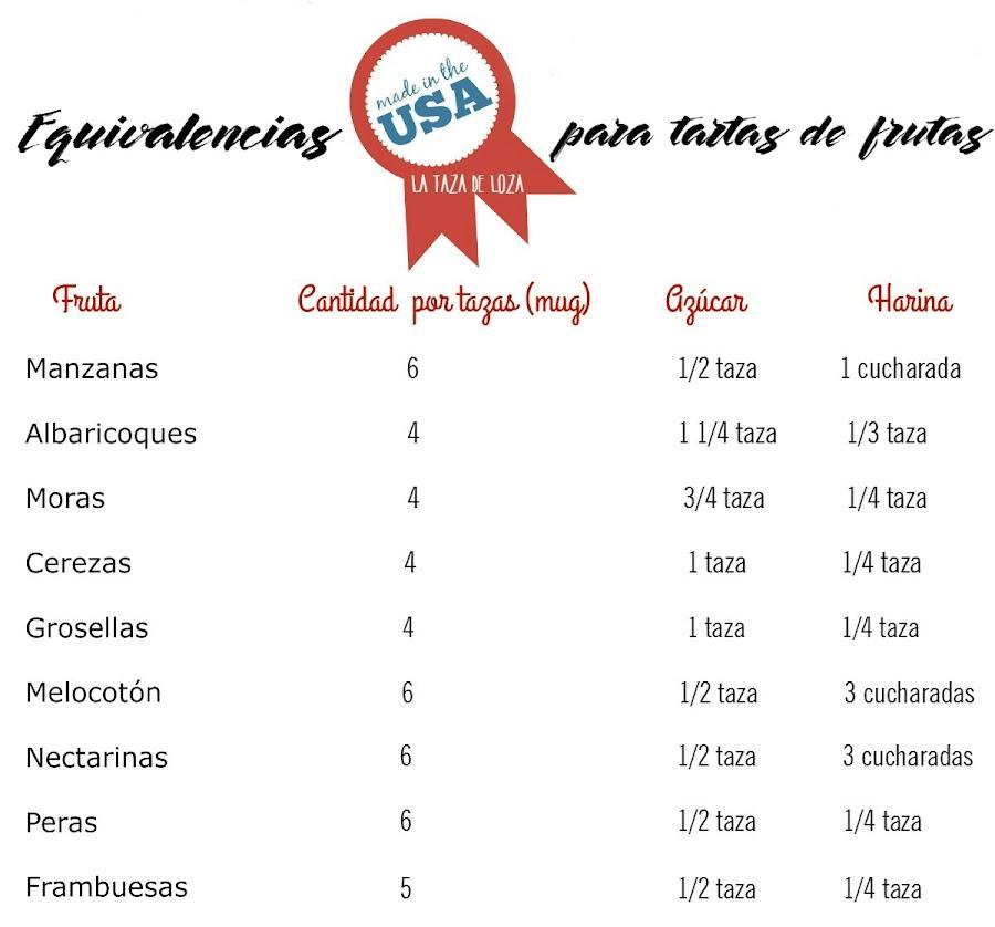 tabla-de-equivalencias-para-tartas-de-frutas