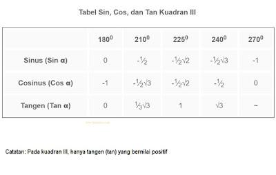 Tabel Sin, Cos, Tan 180 sampai 270 (Kuadran III)