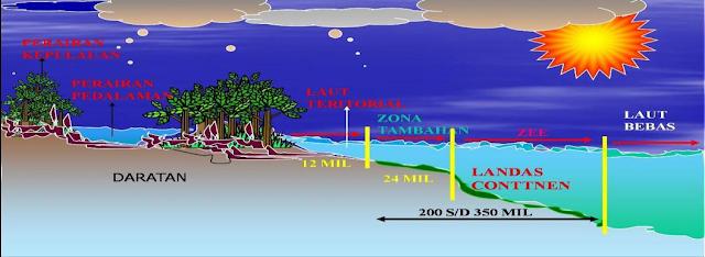 Karakteristik Perairan Laut Indonesia