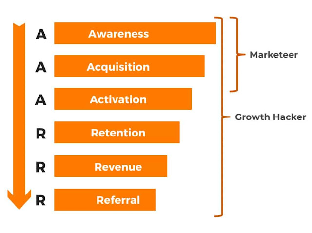Growth Hack Pirate Funnel