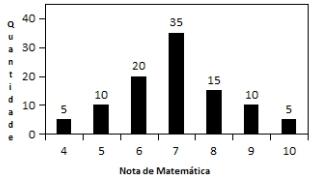 nota de matemática