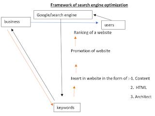 basic Framework of SEO