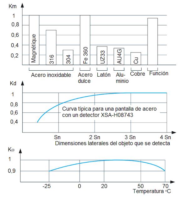Coeficientes de corrección del alcance de trabajo