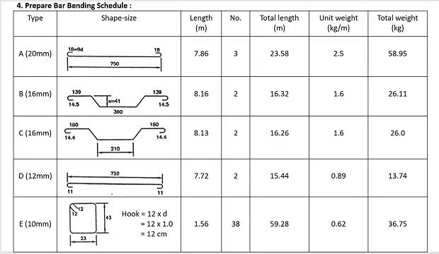 typical bar bending schedule