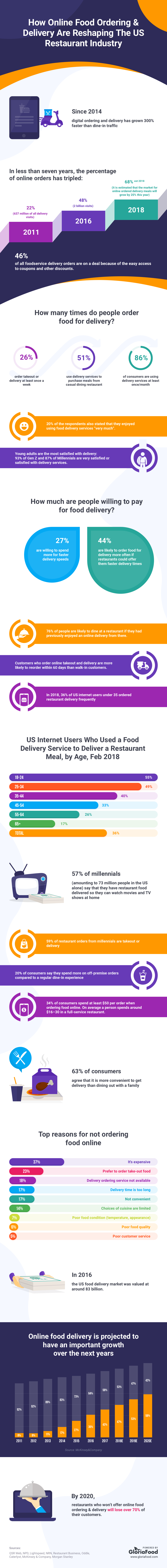 How Online Food Delivery Is Reshaping the Restaurant Industry #infographic
