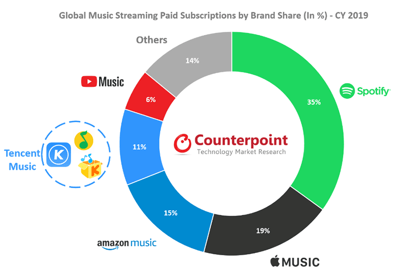 Counterpoint's market share chart