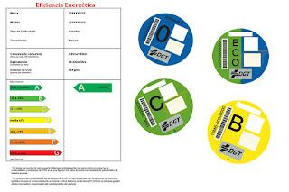 Plan de ayudas a la compra: ¿qué es la eficiencia energética de los coches?