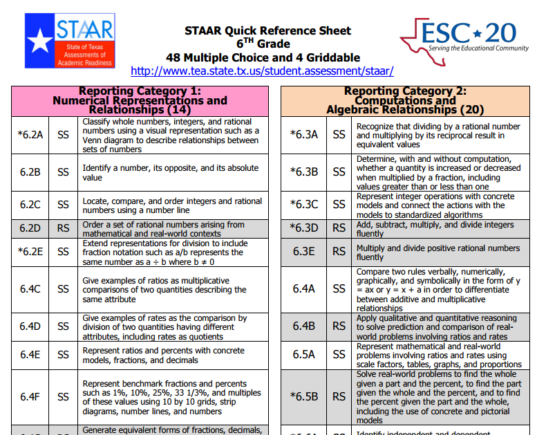 Teaching in an Organized Mess: STAAR Quick Reference Guides