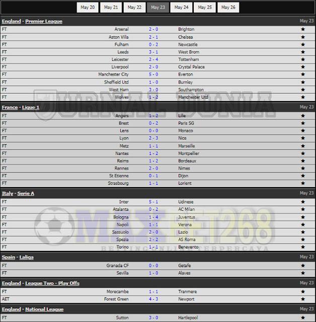 Hasil Pertandingan Sepakbola Tadi Malam, Minggu Tanggal 23 - 24 May  2021