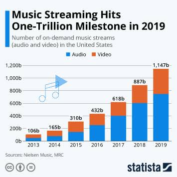Increase Sales by Streaming Audio