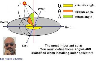 you must define those angles an quantified when installing solar collector