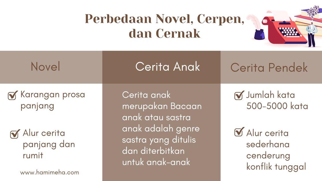 perbedaan novel cerpen dan cernak