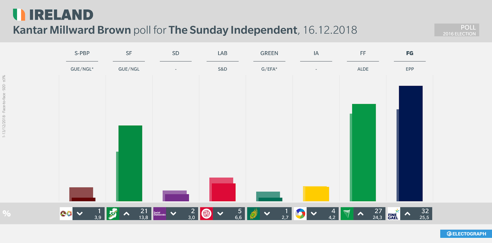 IRELAND: Kantar Millward Brown poll chart for The Sunday Independent, 16 December 2018
