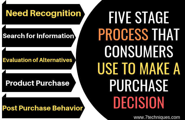 Five Stage Process That Consumers Use To Make a Purchase Decision