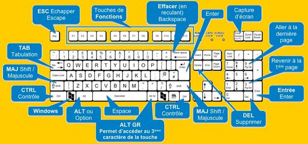 اختصارات لوحة مفاتيح Windows
