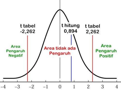 Cara Melakukan Uji t Parsial dalam Analisis Regresi dengan SPSS