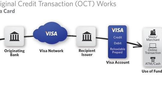 Spend Bitcoin Cash