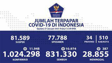 (27 Januari 2021) Jumlah Kasus Covid-19 di Indonesia