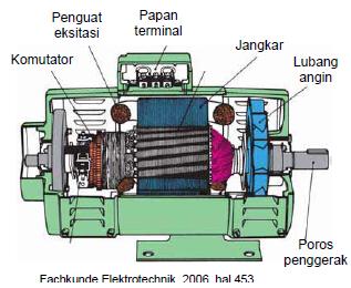 Gambar 4.7: Konstruksi Generator DC