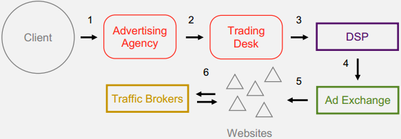 online advertising industry value chain