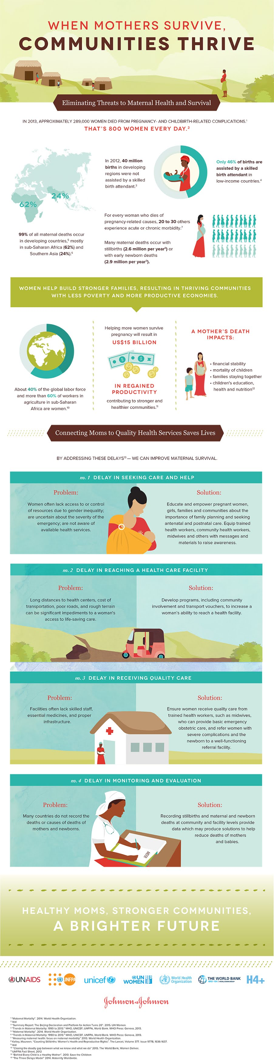 When Mothers Survive, Communities Thrive #infographic #Health #infographics #Communities Thrive #Infographic