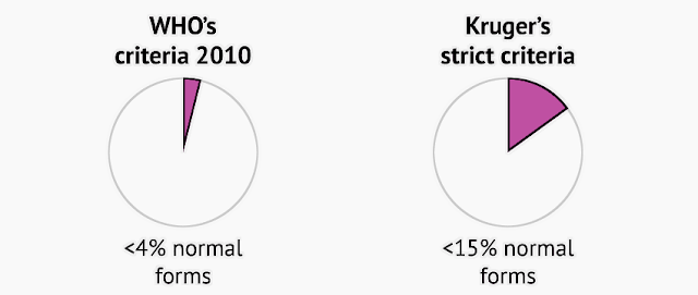 WHO 2010 (< 4% morfologi normal) sedangkan Kurger kriteria (<15% Morfologi normal)
