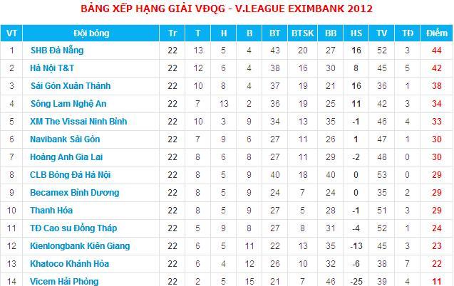 V League Kết Quả Va Bảng Xếp Hạng V League 2012 Sau Vong 22