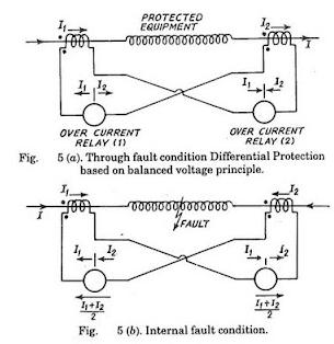 Of transformer protection differential pdf