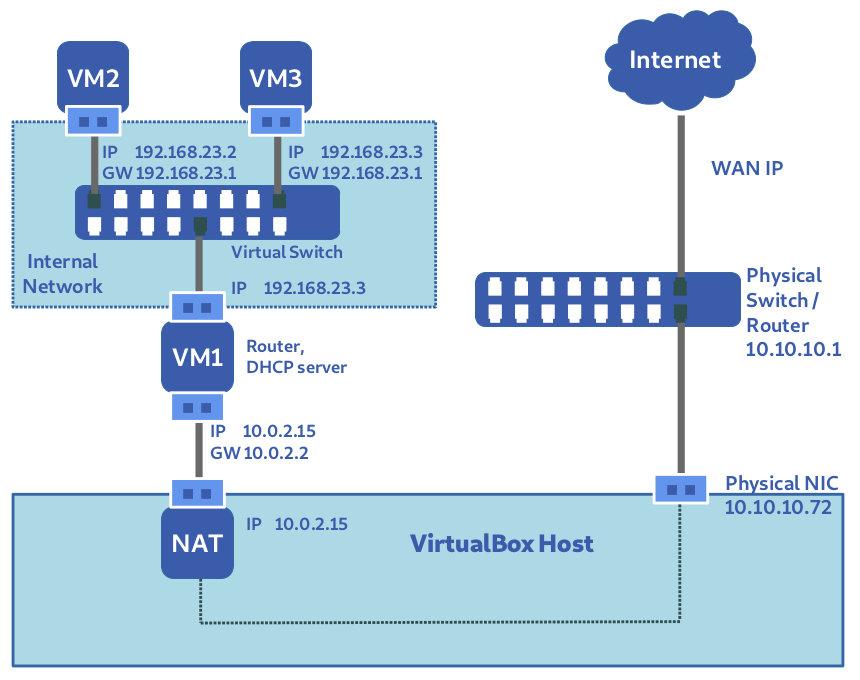 Internal Network (extended)