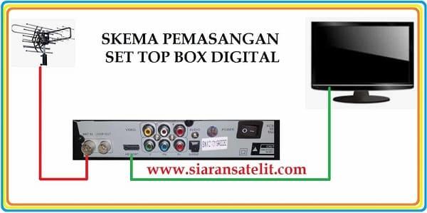 Cara mengubah tv tabung analog menjadi Tv Digital