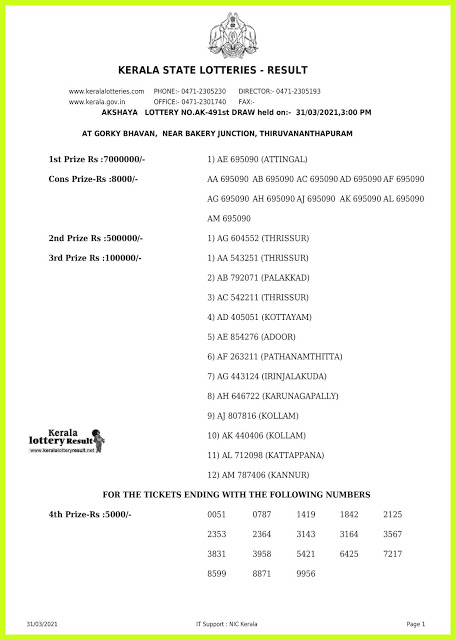 Kerala Lottery Result Today Live 31.03.2021   AKSHAYA Lottery Result AK 491 Lottery Result
