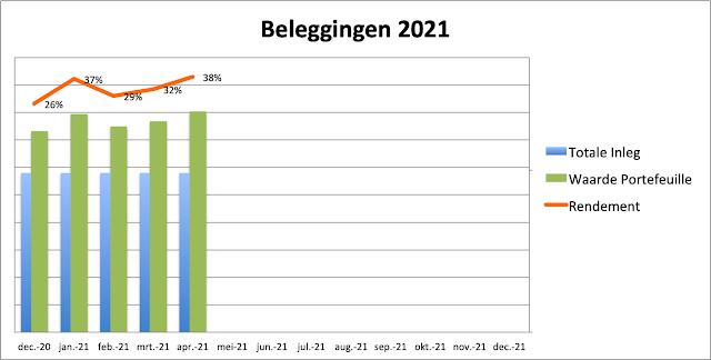 Rendement april 2021
