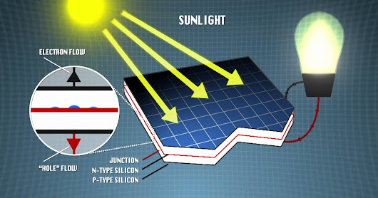 Operating principle of Solar Panel and What is P-N Types Semiconductor?