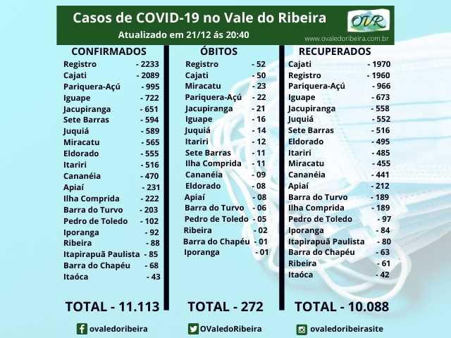 Vale do Ribeira soma 11.113 casos positivos, 10.088 recuperados e 272 mortes do Coronavírus - Covid-19