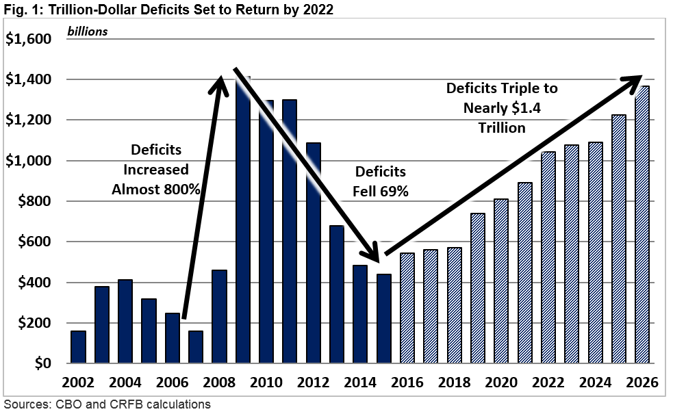 budget deficit national debt The us debt is $205 trillion and rising should americans be worried here's everything you need to know: why does the us owe so much apart from a four-year stretch during the economic boom of the late 1990s, the federal government has run a budget deficit every year since 1970 in 2017, the.
