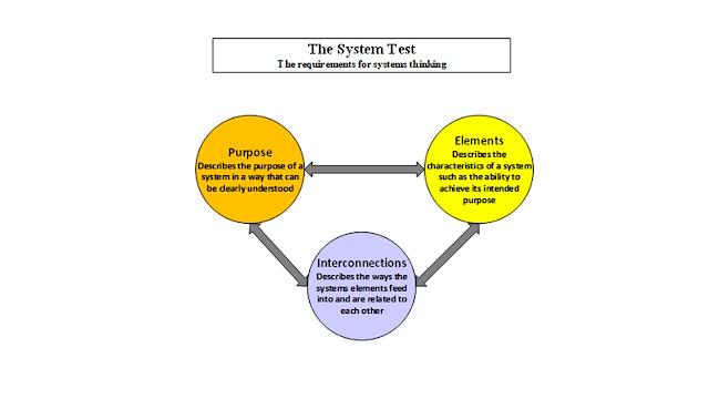 System Improvement Part 1