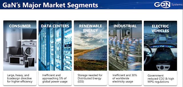 第三代半導體材料,GaN氮化鎵應用領域,涵蓋消費、綠能、通訊