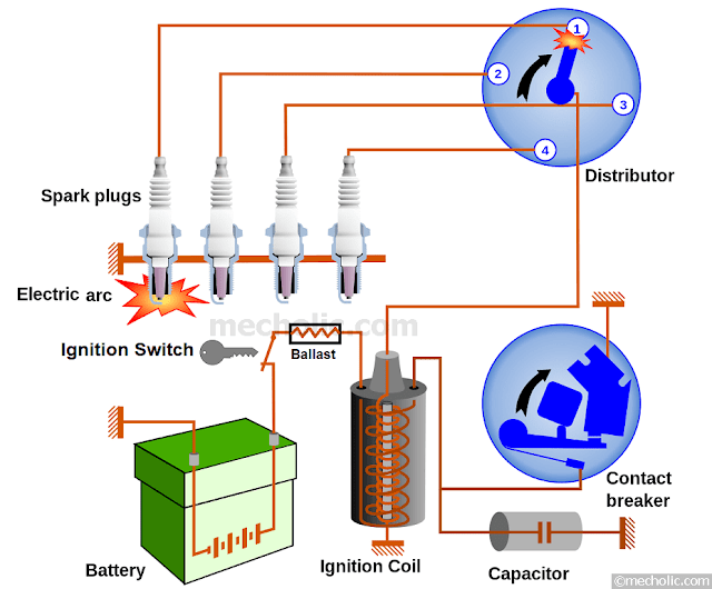 Car_ignition_system battery