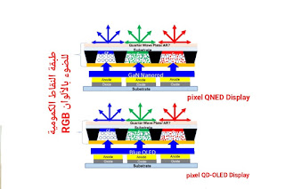 QD-OLED or QNED: whichever becomes the next-generation display technology