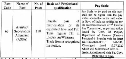 PSTCL Recruitment 2021 -  Assistant Sub-Station Attendant.