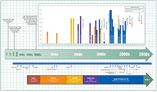 ADHD, Infographic, CDC