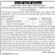 Mid Day Meal, Sabarkantha Recruitment 2019 for Various Posts