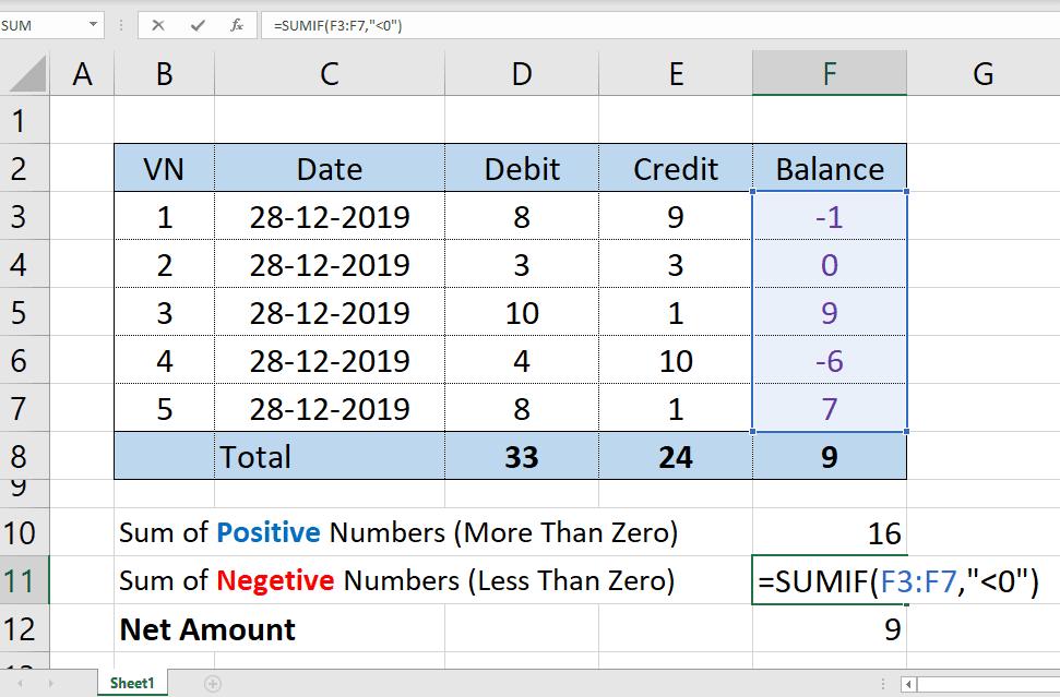 लिस्ट से सिर्फ पॉजिटिव और नेगेटिव Numbers की Total करना | SUMIF Function | Excel Function | Excel Formula