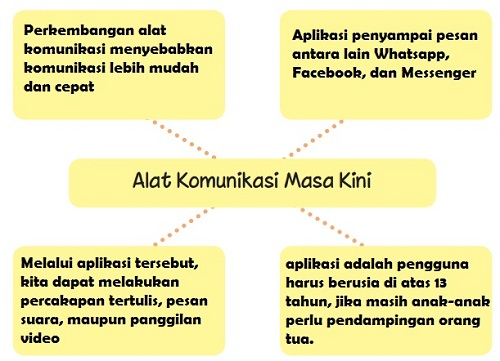 Alat Komunikasi Masa Kini www.simplenews.me