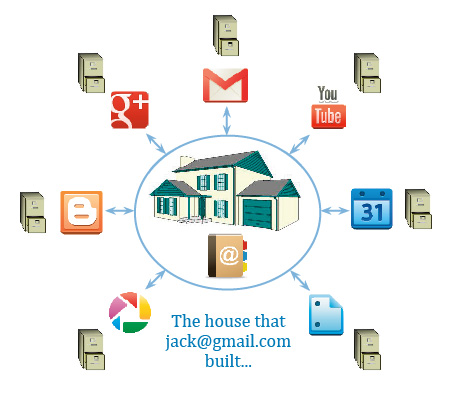 A Gmail Miscellany: Housekeeping your Google Accounts