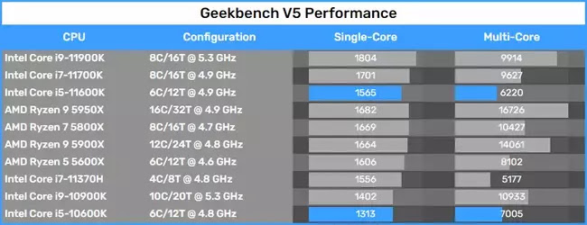Geekbench Performansı