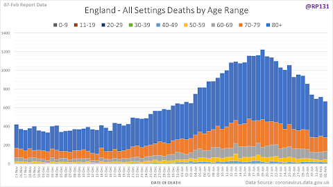 england all deaths by age range chart from RPR131 on twitter