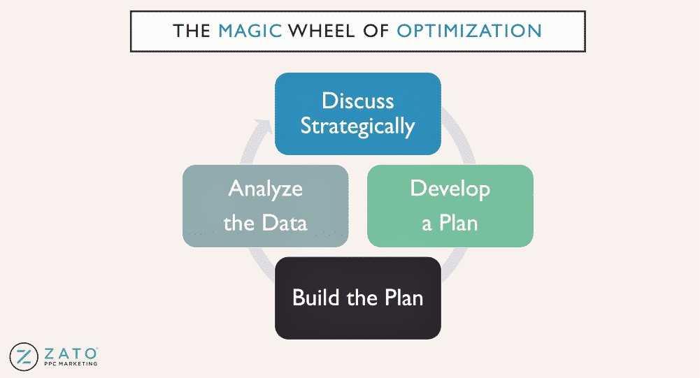 Magic Wheel Automation