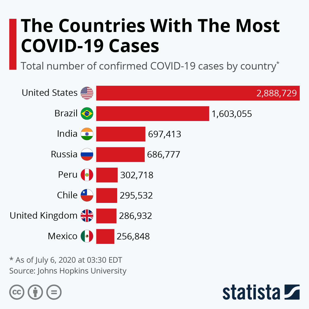 The Countries With The Most COVID-19 Cases #infographic